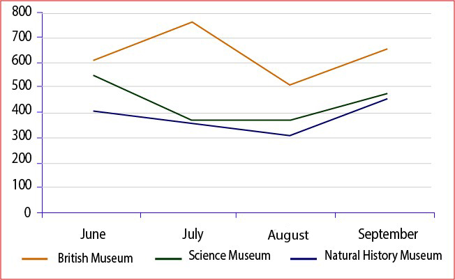 Number of visitors per month