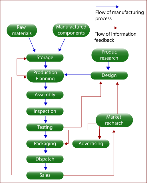 Typical stages of consumer goods manufacturing ielts adviser the given flow chart provides information about the manufacturing of consumer products as is presented in the diagram consumer products manufacturing have ccuart Image collections
