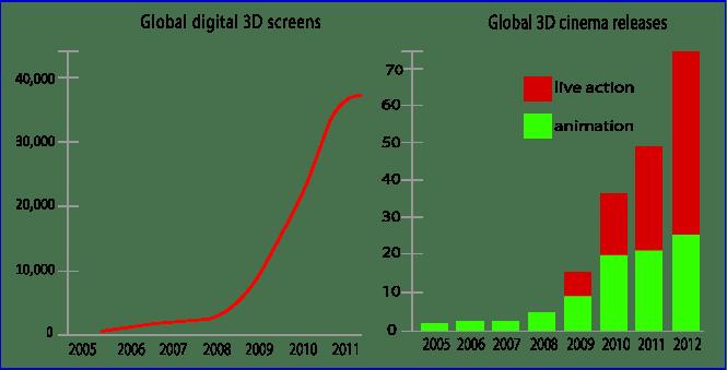 3D cinema screens and film