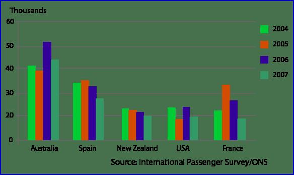 British Emigration to Destination
