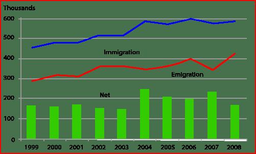 Long-Term International Migration