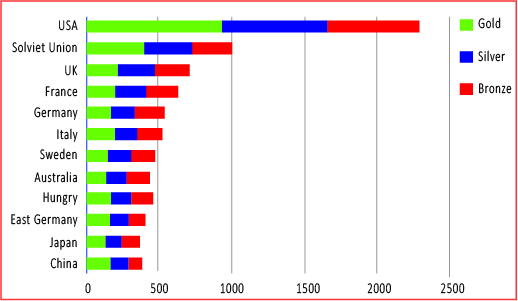 number of Olympic medals