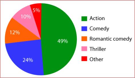Box office takings 2010USA