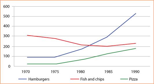 Consumption of fast foods