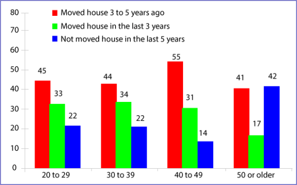 percentage of people who have moved
