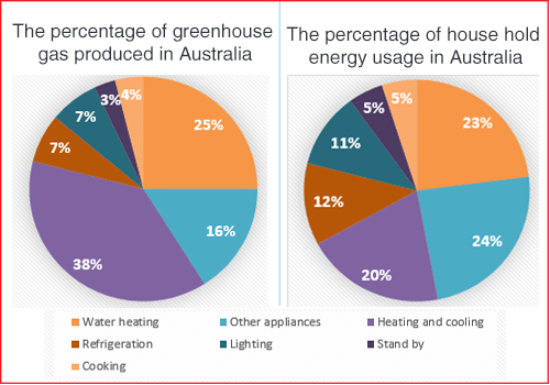How energy is used in an average australian household ielts adviser ccuart Images
