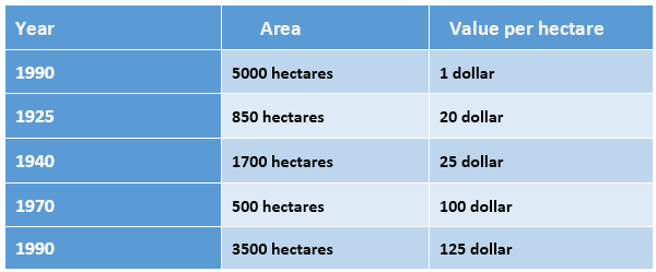 Size of West Farm and value of the land per hectare from 1900 to 1990