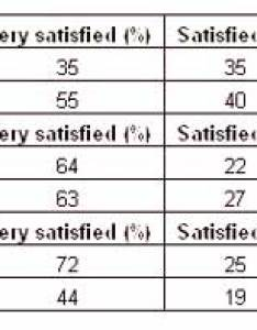 Table describing satisfaction of sports club   members also ielts report topic the rh blog