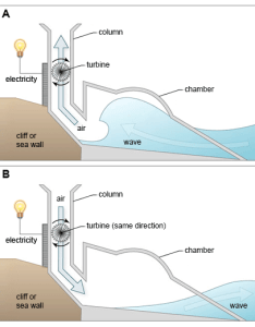 generating electricity from sea waves also ielts exam preparation diagram rh