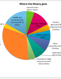Uae government spending in also academic ielts writing task sample the pie chart gives rh mentor