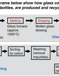 Ielts report glass production sample the flow chart also about and recycling practice rh
