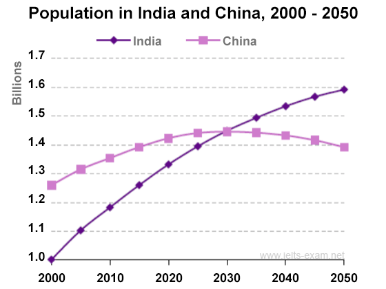 Population Figures For India And China IELTS Report Sample