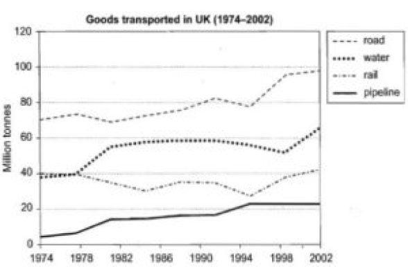 ielts change over time transport