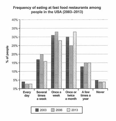 IELTS-acdemic-writing-task-1-report-how-frequently-people-in-the-USA-ate-in-fast-food-restaurants