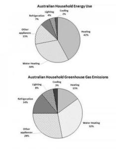 also ielts pie chart australian household energy use rh ieltsbuddy