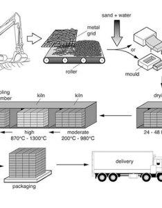 Ielts process model answer also diagram rh ieltsbuddy