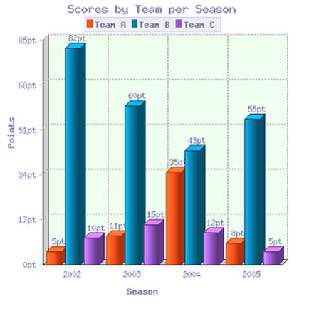 Model IELTS Bar Graph