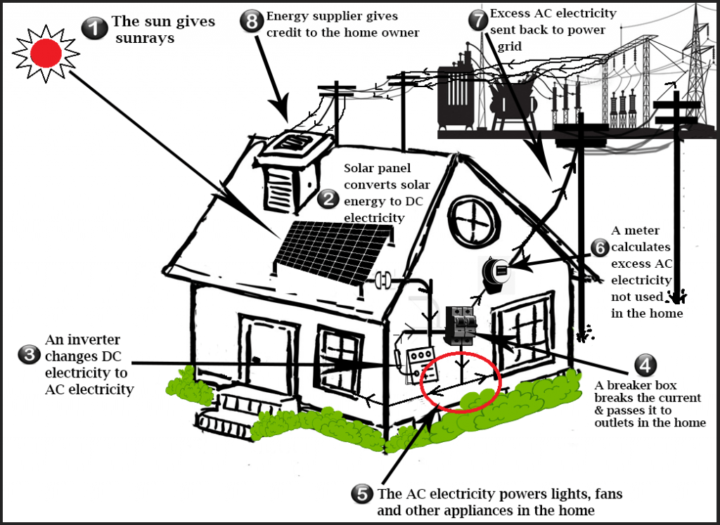 IELTS Academic Writing Task 1: diagram on electricity