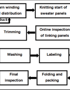 Ielts academic writing task flow chart sweater making process with tips also rh ieltsdeal