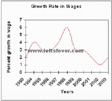 wages of Somecountry