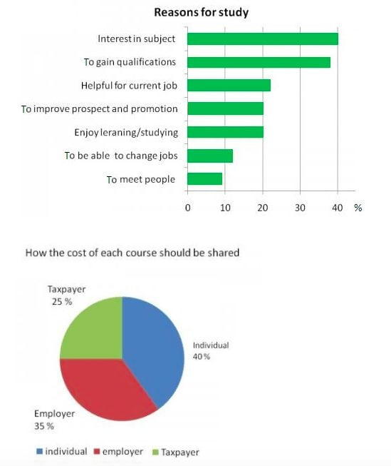 Ielts academic writing task 1 model answer graph and pie chart the first chart shows the reason why adults decide to study the pie chart shows how people think the costs of adult education should be shared ccuart Images