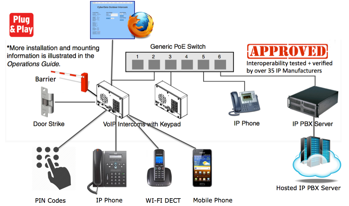 Wiring House For Voip
