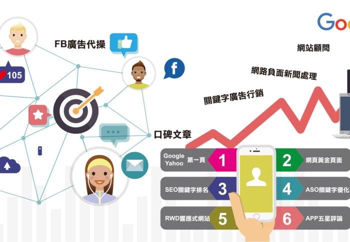 SEO網路行銷公司服務、SEO專業搜尋引擎優化公司
