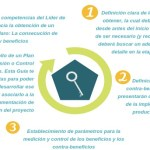 5 claves para alcanzar beneficios en tus proyectos… ¡y ganar credibilidad!