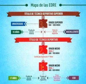 EDRE_Esquema