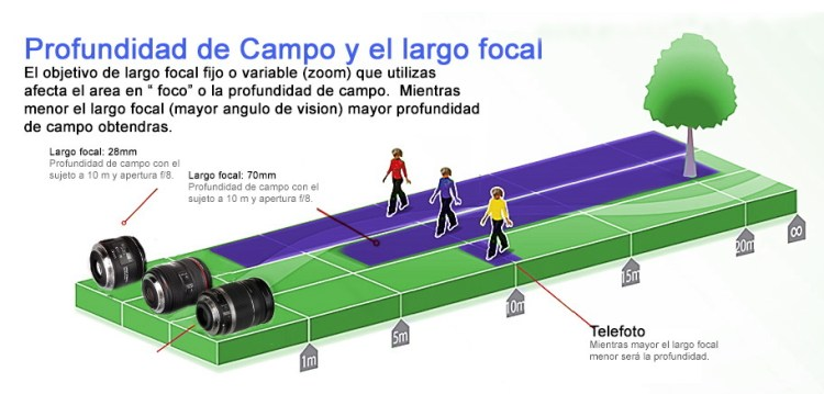 dof-vs-largo-focalttumb