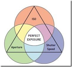 perfectexposure