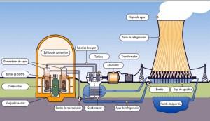 como-funciona-una-central-nuclear-1