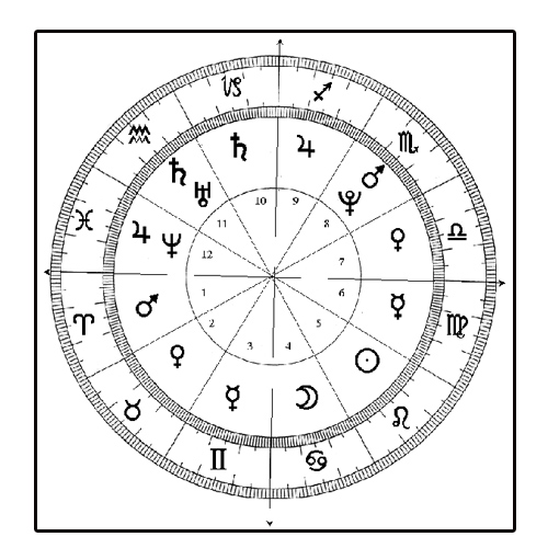 The 12 Astrological Houses: their Meaning The 10th house