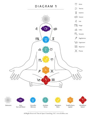 Yoga Therapy Archives  Yoga Therapy & Astrology