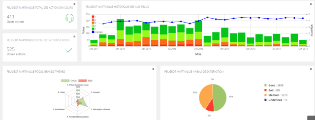 dashboard measuring customer satisfaction