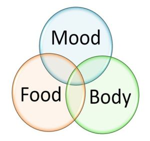 food-mood-body