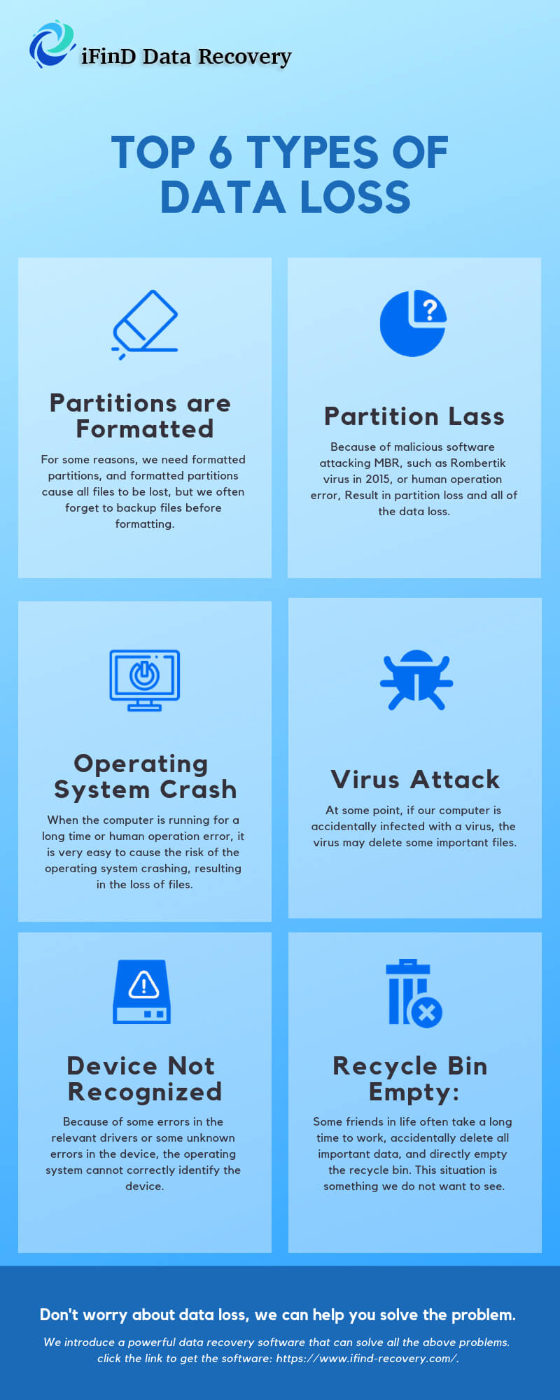 top 6 types of data loss
