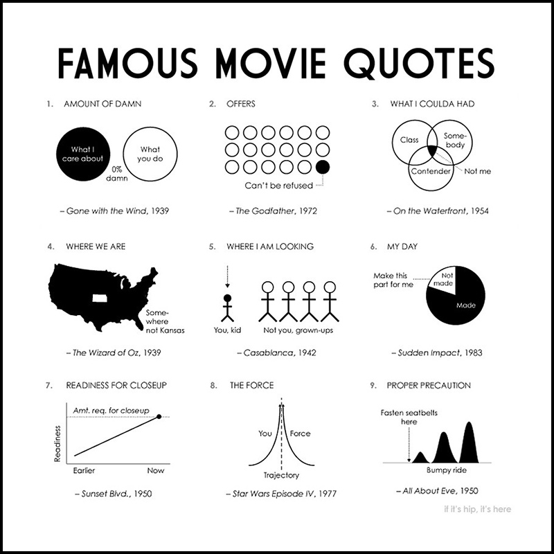 Most Quoted Movie Lines Ever: 100 Diagrams Represent 100 Great Lines From Movies In One