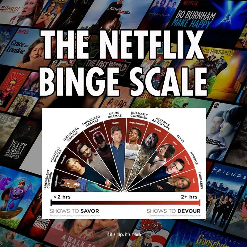 the netflix binge scale
