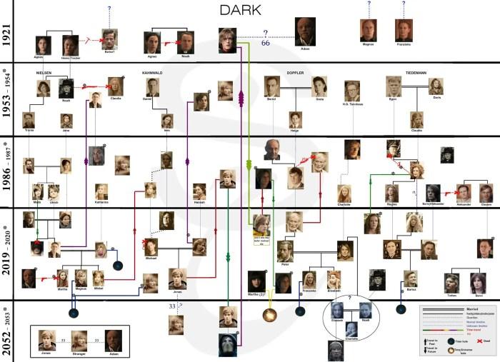 "The Netflix ""DARK"" Character Chart"