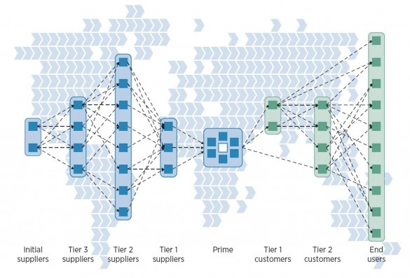 Capturing Value From Global Networks Managing The End To End