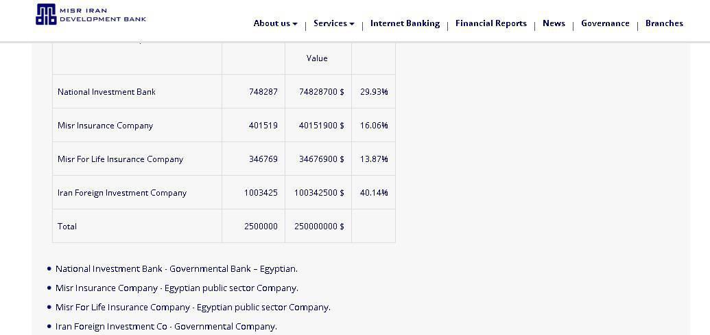Ifmat - Misr Iran Bank Shares