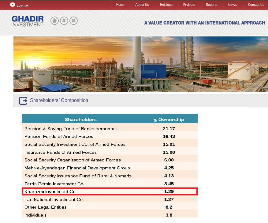 ifmat - Kharazmi Investment Co. Owns Shares