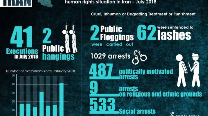 ifmat - Iran human rights monitor for July 2018