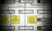 Mostazafan Foundation – Operational Scheme