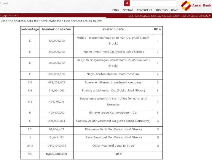 ifmat - Ansar Bank shareholders