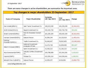 ifmat - Behgozin Brokerage Company shareholders