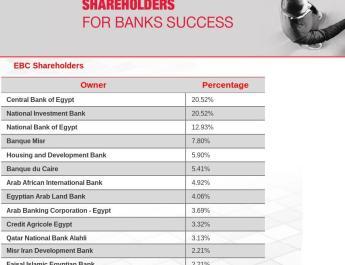 ifmat - Egyptian banks company shareholders