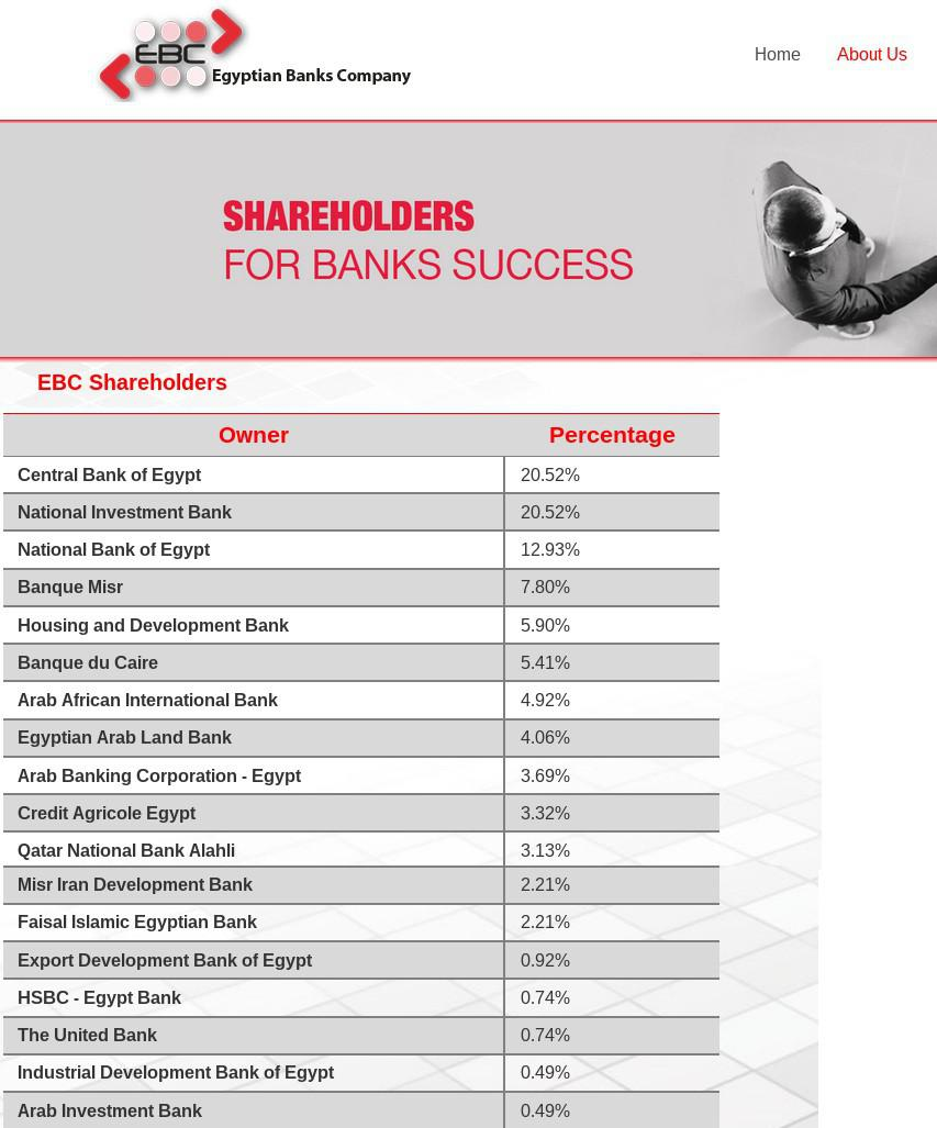 ifmat - Egyptian banks company shareholders