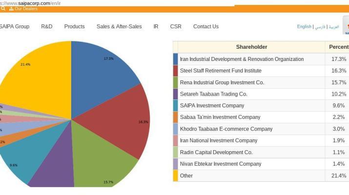 ifmat - Saipa shareholders
